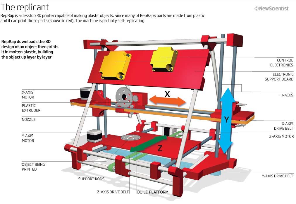 3d printers a new trend in diy culture open. Black Bedroom Furniture Sets. Home Design Ideas